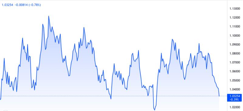 NZドル豪ドルチャート